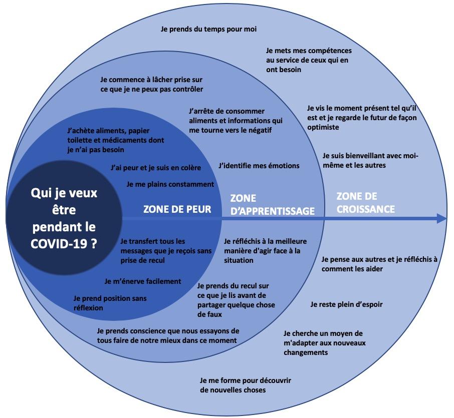 Cercle d'apprentissage covid 19